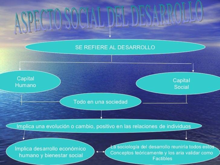 ASPECTO SOCIAL DEL DESARROLLO SE REFIERE AL DESARROLLO Capital Humano Capital Social Todo en una sociedad Implica una evol...