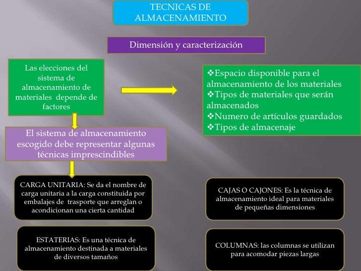 ñ<br />TECNICAS DE ALMACENAMIENTO<br />Dimensión y caracterización<br />Las elecciones del sistema de almacenamiento de ma...