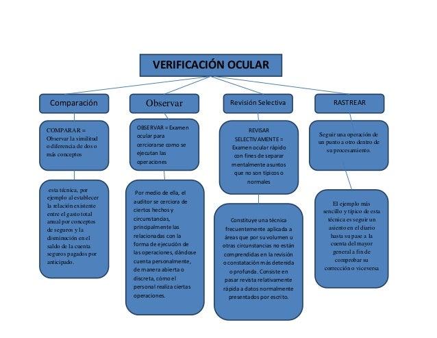 VERIFICACIÓN OCULAR Comparación OBSERVAR = Examen ocular para cerciorarse como se ejecutan las operaciones Revisión Select...