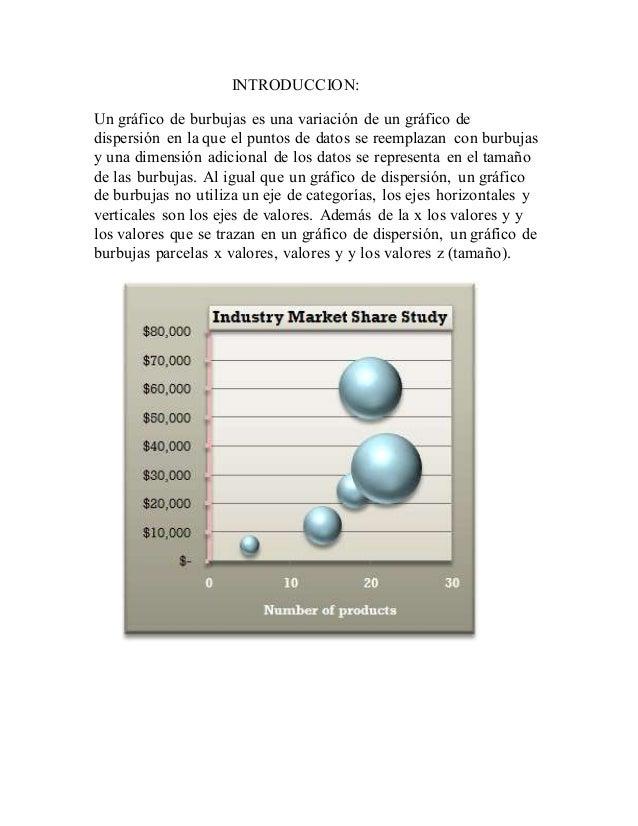 INTRODUCCION: Un gráfico de burbujas es una variación de un gráfico de dispersión en la que el puntos de datos se reemplaz...