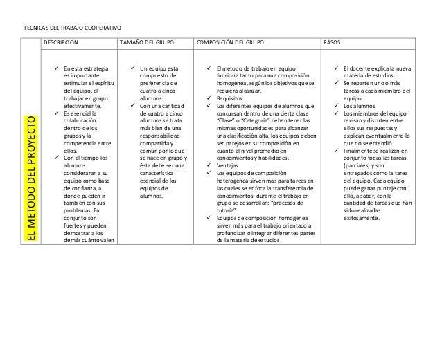 TECNICAS DEL TRABAJO COOPERATIVO  EL METODO DEL PROYECTO  DESCRIPCION   En esta estrategia es importante estimular el esp...