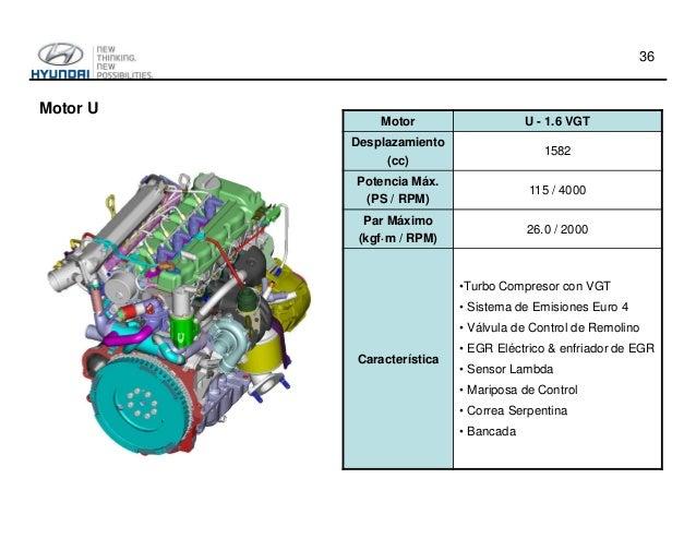 tecnolog u00eda de motores hyundai