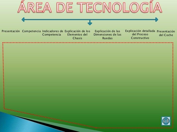 Presentación Competencia Indicadores de Explicación de los    Explicación de las   Explicación detallada Presentación     ...