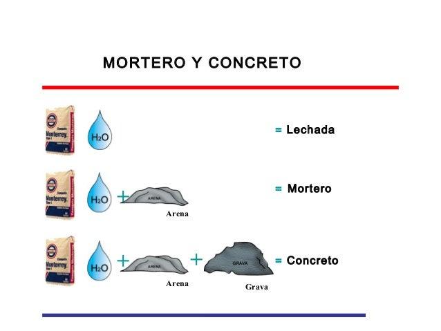 Tecnolog a b sica del concreto hidr ulico for Mortero de cemento