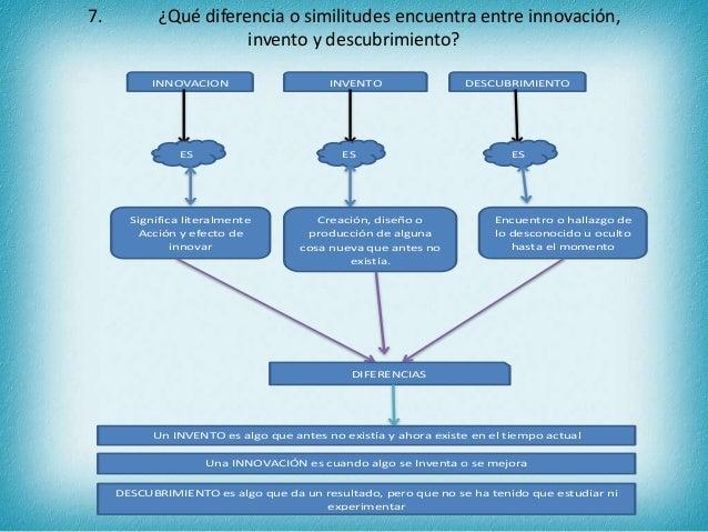 7. ¿Qué diferencia o similitudes encuentra entre innovación, invento y descubrimiento? INNOVACION INVENTO DESCUBRIMIENTO E...