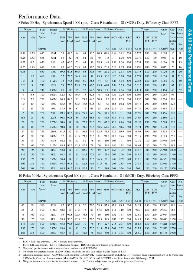 Iec Motor Frame Size Chart IW3BM9WuClDW4MJigH3vd x9DKiUxM6c8nHafaNQr8 moreover Motor Frame Sizes Hp likewise 445t Motor Frame Dimensions moreover Nema Frame Shaft Sizes in addition Motor Frame Sizes Hp. on hp motor frame size chart