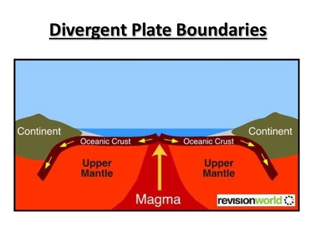 divergent boundaries 2017-7-12 perhaps the best known of the divergent boundaries is the mid-atlantic ridge  rise, a divergent boundary to the south, with the south gorda -.