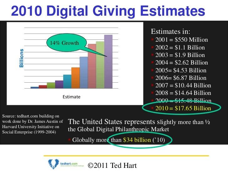 Ted Hart 2010 Digital Giving Estimates - $17.65 Billion USA, $34 Billion Global (tedhart.com)