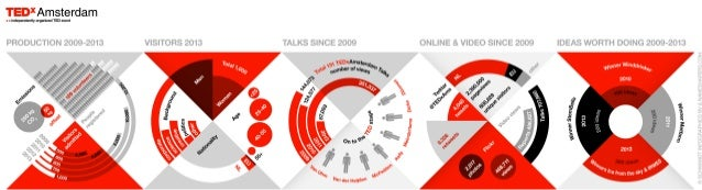 Infographic about 5 years of TEDxAmsterdam (by Schwandt Infographics and Nameshapers.com) including winner TEDxAmsterdam Award 2013