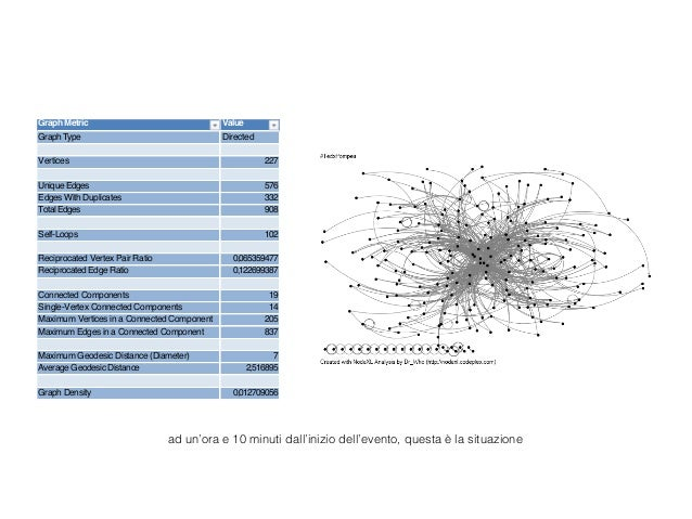 social networking analysis The analysis of social networks ronald l breiger study of social relationships among actors—whether individual human beings or animals of other species, small.