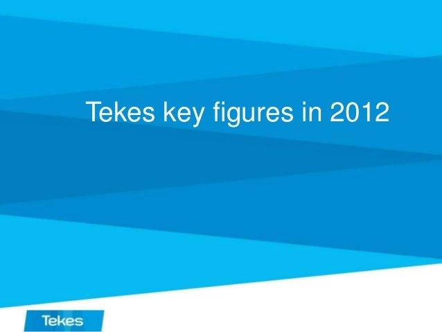 Tekes key figures in 2012