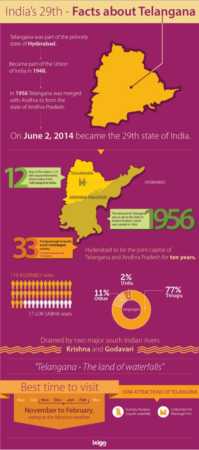 Facts About Telangana - India's Newest State