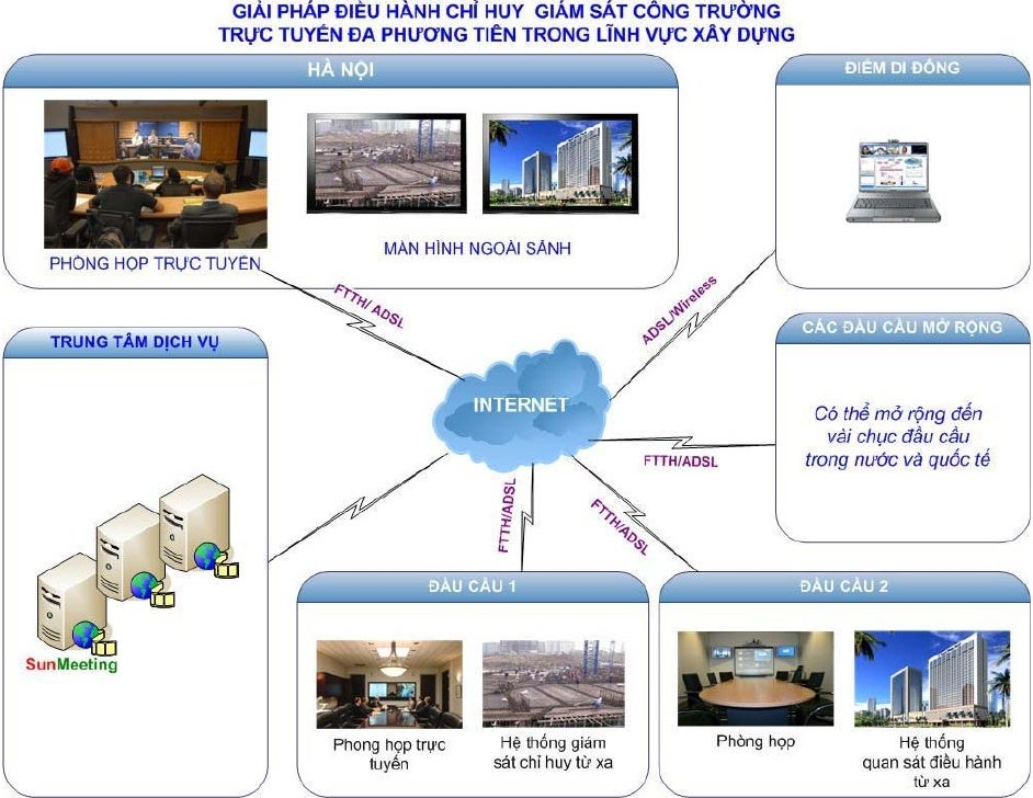 Tele conference solution - Hoi nghi truyen hinh