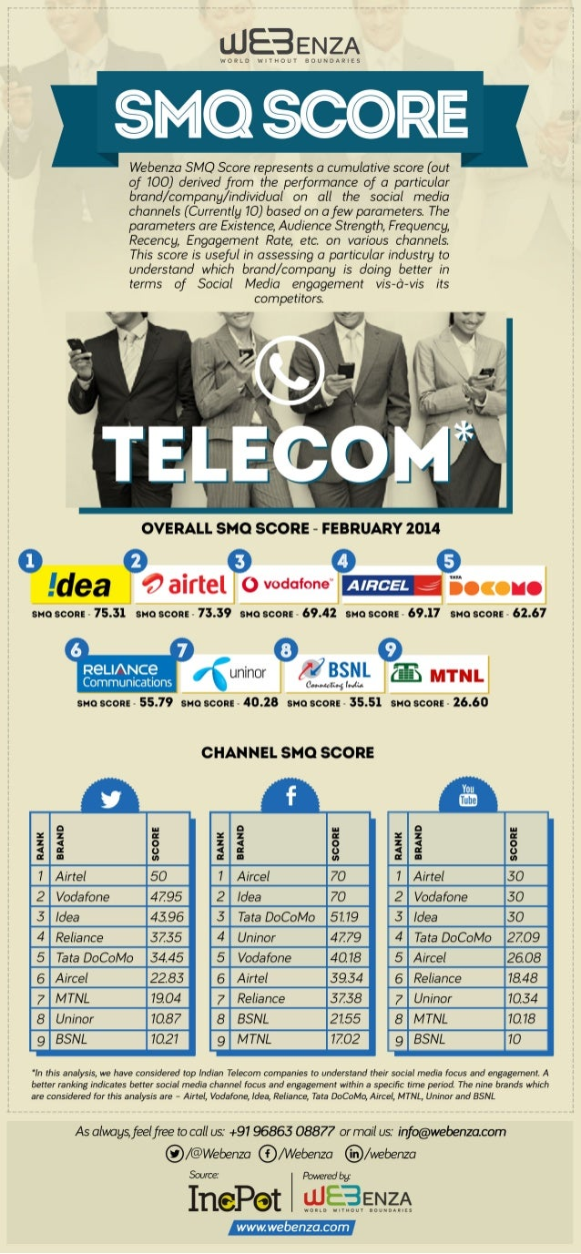 SMQ Analysis for Indian Telecom Industry - Feb'14 Issue