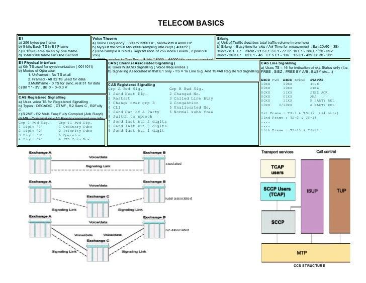 TELECOM BASICSE1                                              Voice Theorm                                                ...
