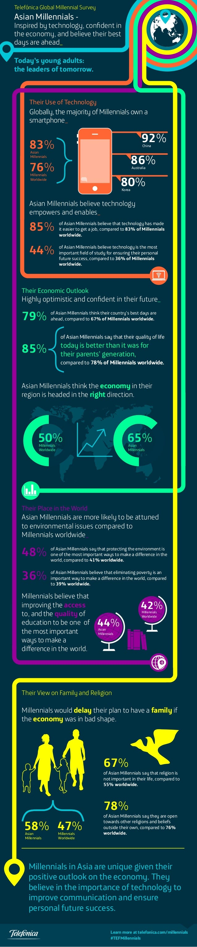 Telefónica Global Millennial Survey  Asian Millennials -  Inspired by technology, confident in the economy, and believe the...