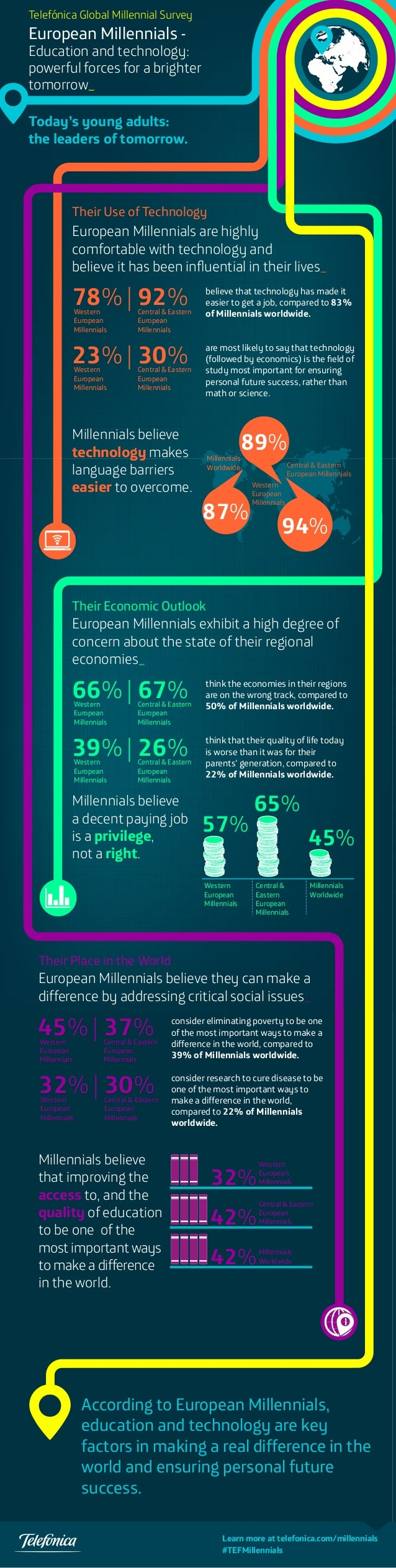Telefónica Global Millennial Survey  European Millennials -  Education and technology: powerful forces for a brighter tomo...