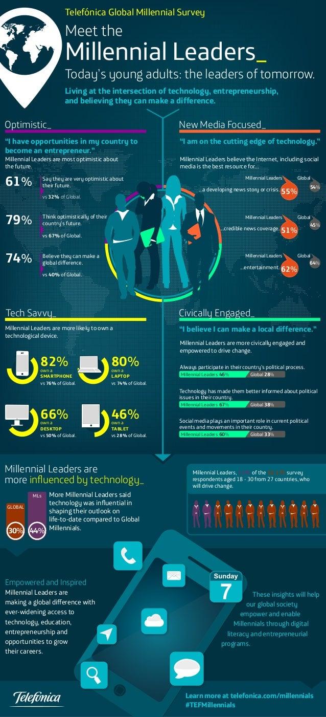 Telefonica Global Millennial Survey - Meet the Millennial Leaders
