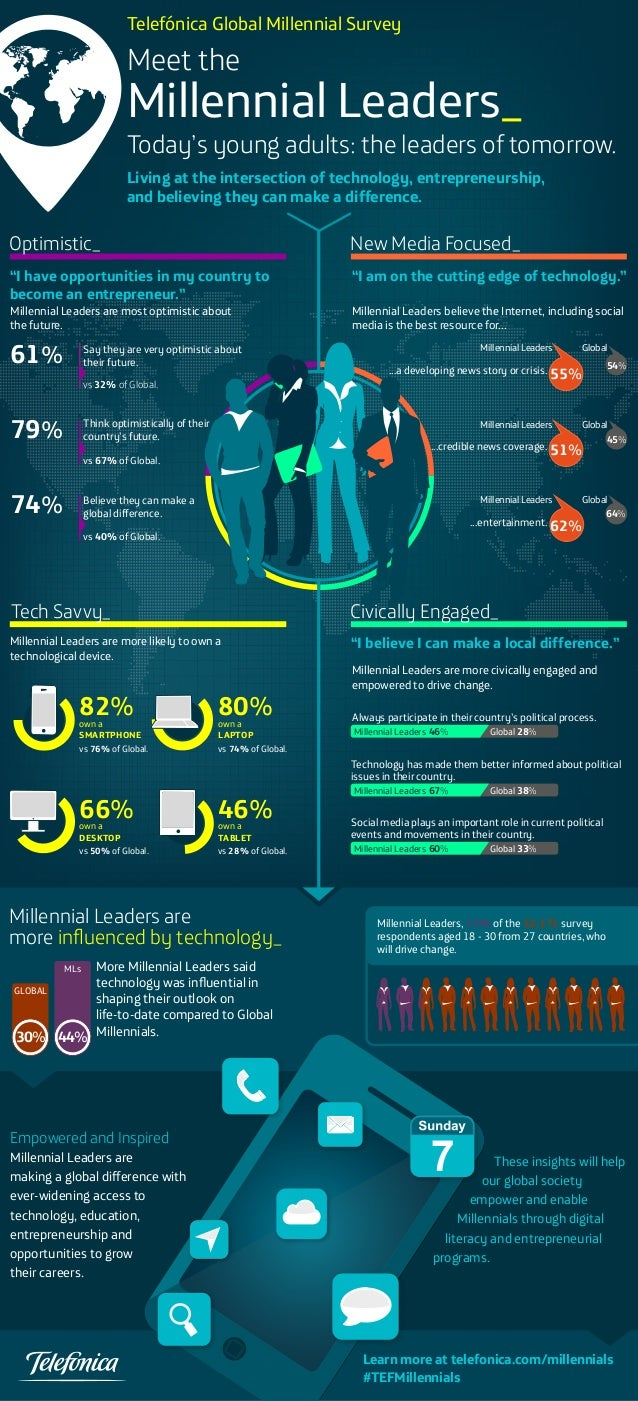 Telefónica Global Millennial Survey  Meet the  Millennial Leaders_  Today's young adults: the leaders of tomorrow. Living ...