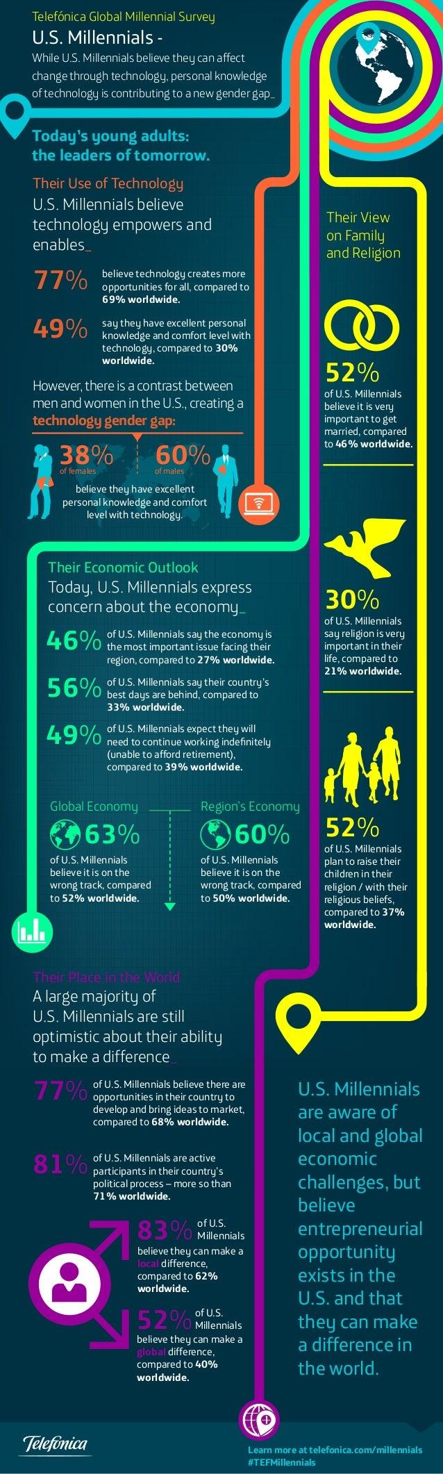 Telefónica Global Millennial Survey  U.S. Millennials -  While U.S. Millennials believe they can affect change through tec...