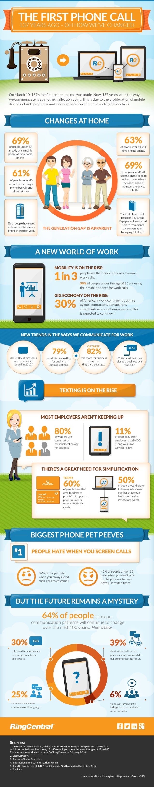 Infographic: Big Changes in Business Communications