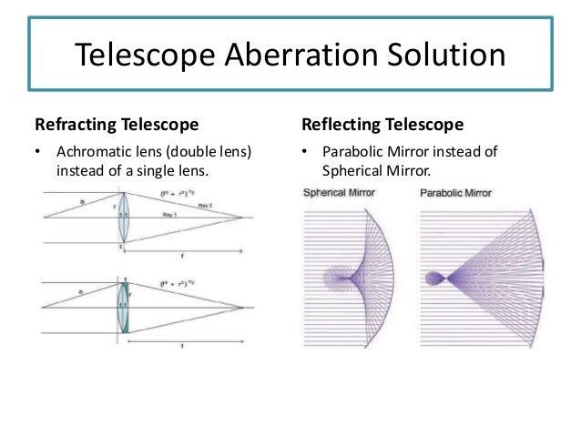 Achromatic Lens Refractor Achromatic Lens Double