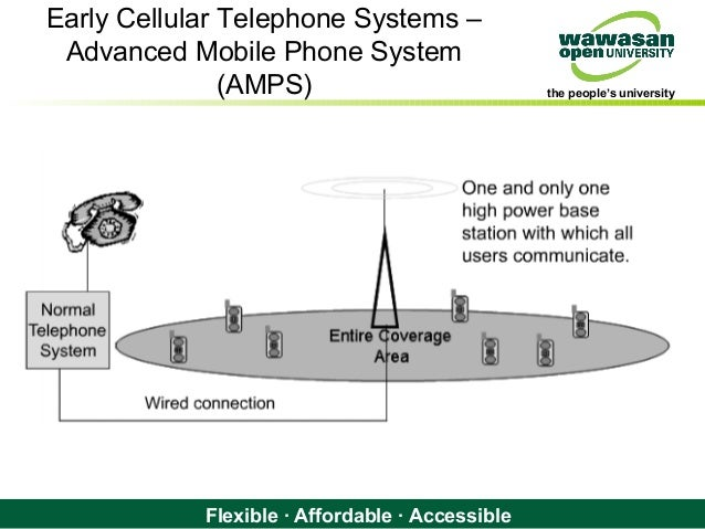 mobile telephone system The types of services that mobile telephone systems can offer vary depending on the technologies, devices and system types discover the key types of mobile services including circuit switched voice services, push to talk (dispatch) services, messaging, data services, location based services, multicast services.