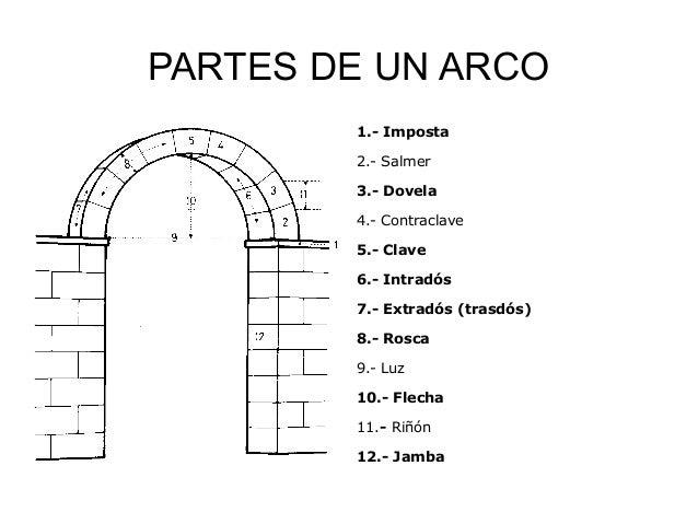Tema 0 arquitectura for Arquitectura gotica partes