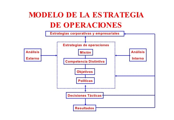 tema-02-estrategia-de-operaciones-5-728.jpg?cb=1278907813