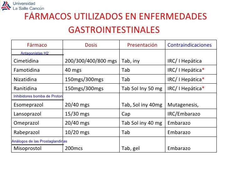 FÁRMACOS UTILIZADOS EN ENFERMEDADES GASTROINTESTINALES