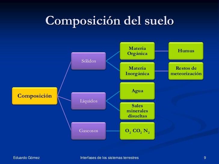 Tema11 el suelo propiedades 1 for Que elementos conforman el suelo