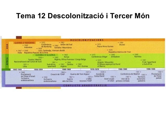 Tema 12 Descolonització i Tercer Món