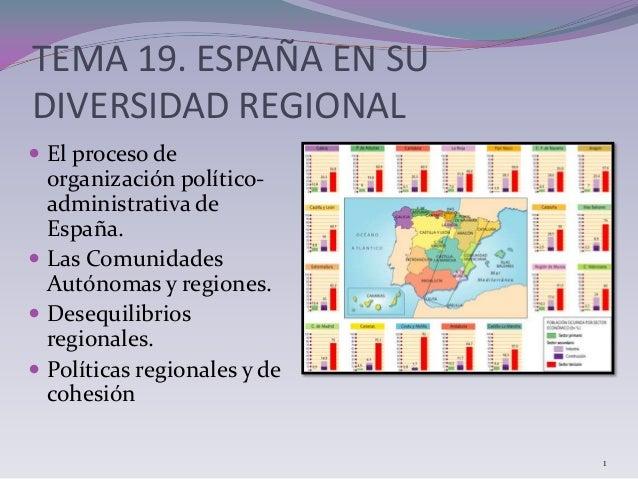 TEMA 19. ESPAÑA EN SU DIVERSIDAD REGIONAL  El proceso de organización político- administrativa de España.  Las Comunidad...
