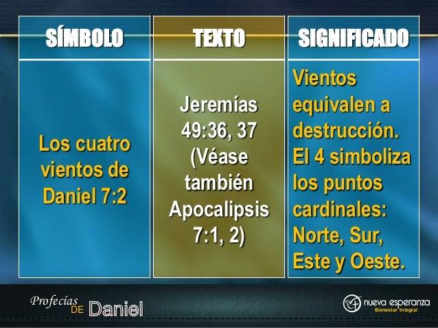 Profecia Daniel y Apocalipsis de Daniel 7:2 Profecías de