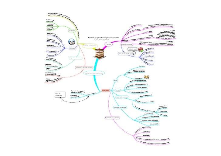 Dimensiones                                                   Mercado, Segmentación y Posicionamiento                     ...