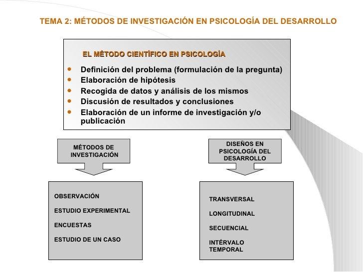 EL MÉTODO CIENTÍFICO EN PSICOLOGÍA <ul><li>Definición del problema (formulación de la pregunta) </li></ul><ul><li>Elaborac...