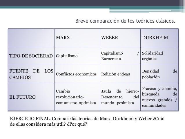 religious ideas of marx and durkheim