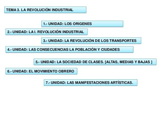 TEMA 3. LA REVOLUCIÓN INDUSTRIAL  1.- UNIDAD: LOS ORIGENES 2.- UNIDAD: LA I. REVOLUCIÓN INDUSTRIAL 3.- UNIDAD: LA REVOLUCI...