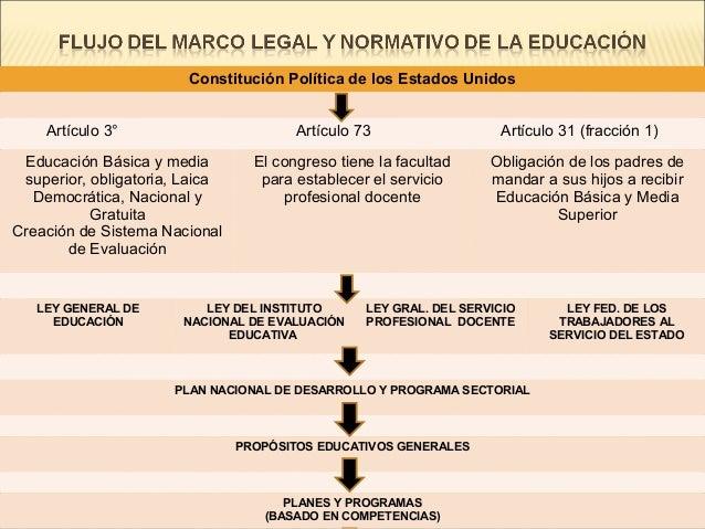 Constitución Política de los Estados UnidosArtículo 3° Artículo 73 Artículo 31 (fracción 1)Educación Básica y mediasuperio...