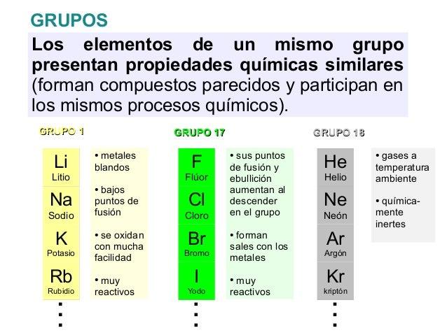 Quimica 3 tabla peri dica quimica la tabla periodica tabla peri qu mica tabla peri dica urtaz Image collections