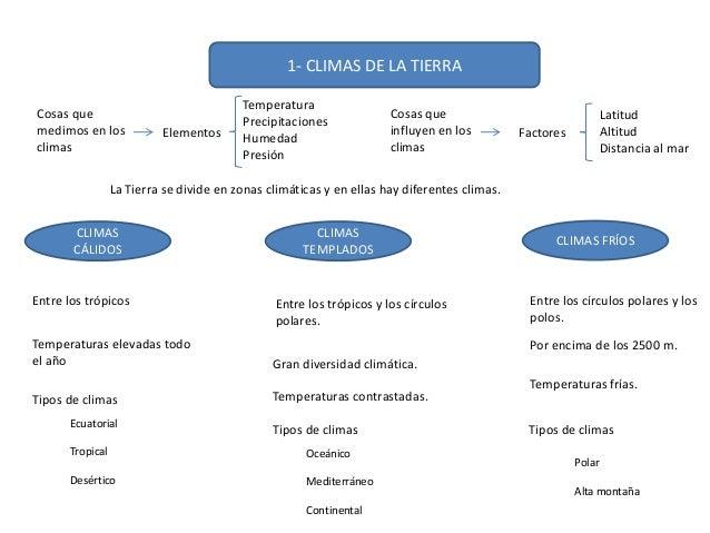 Resultado de imagen de CLIMAS DE LA TIERRA