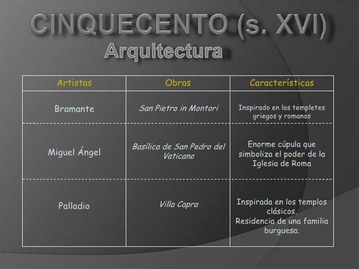 Tema 7 el renacimiento cinquecento for Arquitectura quattrocento y cinquecento