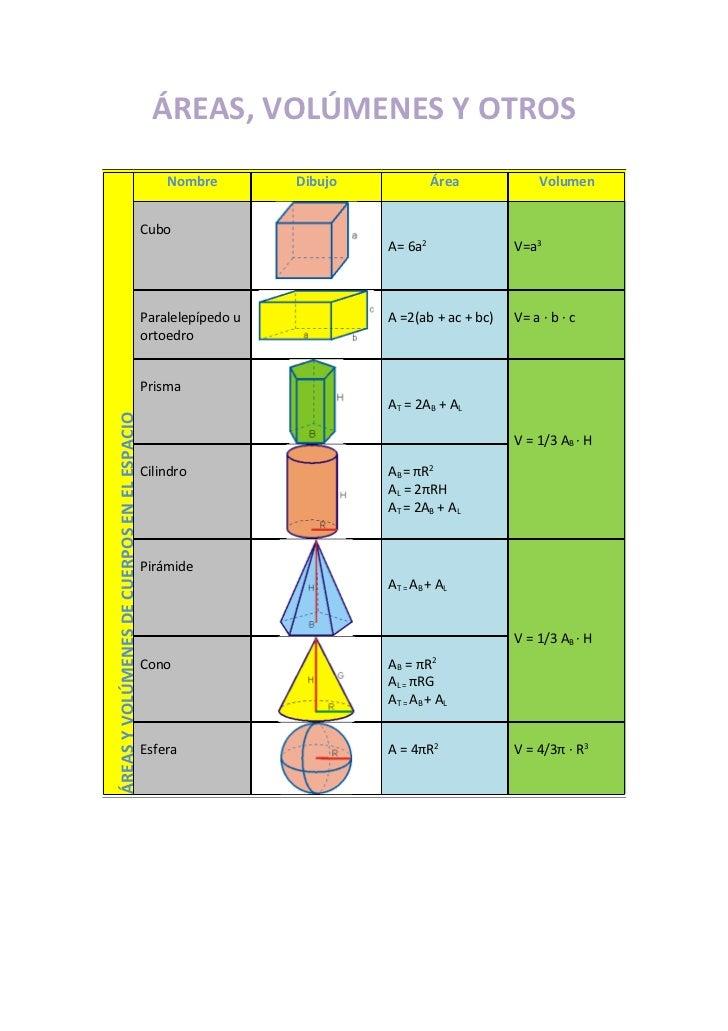 Tema 8   areas y volúmenes
