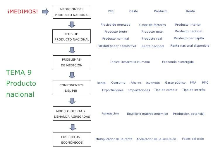 MEDICIÓN DEL ¡MEDIMOS!   PRODUCTO NACIONAL                                         PIB             Gasto            Produc...