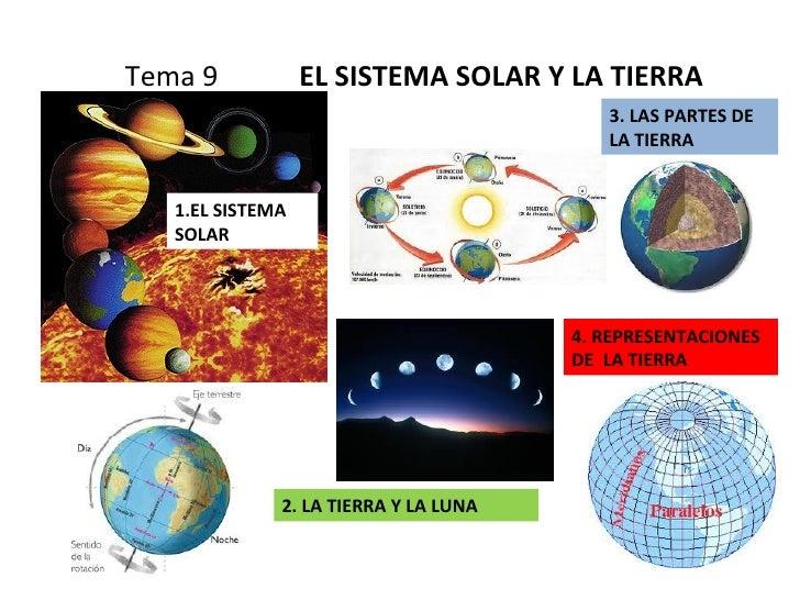 Tema 9    EL SISTEMA SOLAR Y LA TIERRA 1.EL SISTEMA SOLAR 2. LA TIERRA Y LA LUNA 3. LAS PARTES DE LA TIERRA 4. REPRESENTAC...