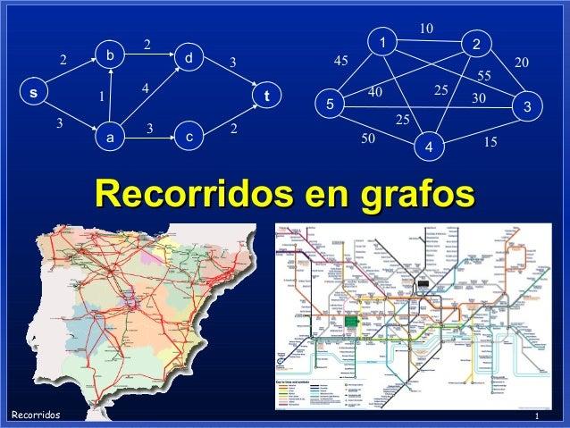 b  2  s  d  1  a  3  t c  2  2  45  3  4  1 3  2  10  5  25  40  55 30  25 50  4  20 3  15  Recorridos en grafos  Recorrid...