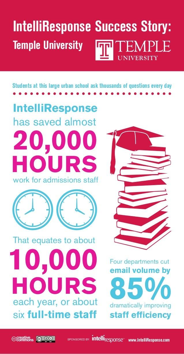 Temple University [infographic]