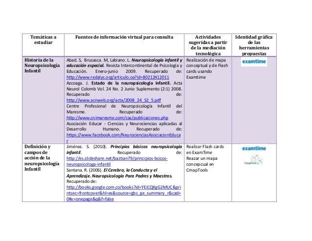 Temáticas a estudiar  Fuentes de información virtual para consulta  Actividades sugeridas a partir de la mediación tecnoló...