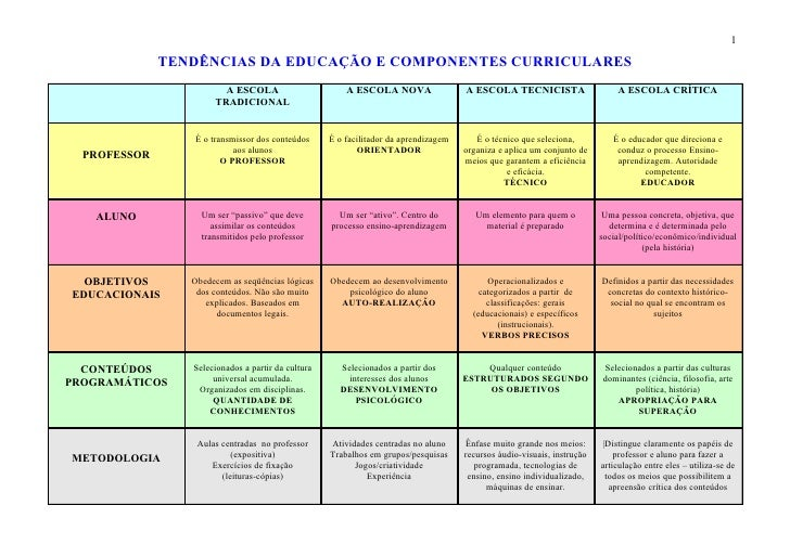 1              TENDÊNCIAS DA EDUCAÇÃO E COMPONENTES CURRICULARES                        A ESCOLA                        A ...