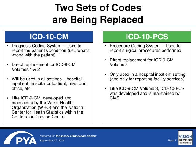 List of icd-9 codes e and v codes: external causes of injury and